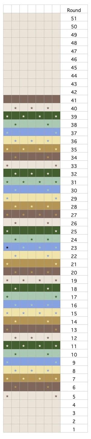 Hayden Bag chart
